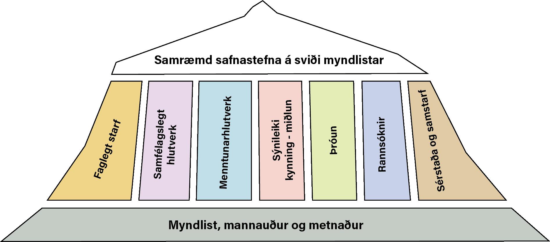 Yfirlitsmynd sem sýnir markmið samræmdrar safnastefnu sem stólpa og grunninn sem hún byggir á. Markmiðin eru sjö: faglegt starf, samfélagslegt hlutverk, menntunarhlutverk, sýnileiki, kynning og miðlun, þróun, rannsóknir og sérstaða og samstarf. Markmiðin og stefnan byggja á eftirfarandi þremur þáttum: myndlist, mannauður og metnaður.